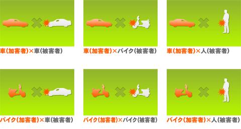 交通事故例の図